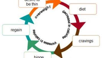 binge-starve-cycle