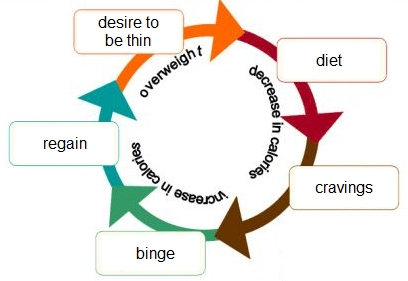 binge-starve-cycle