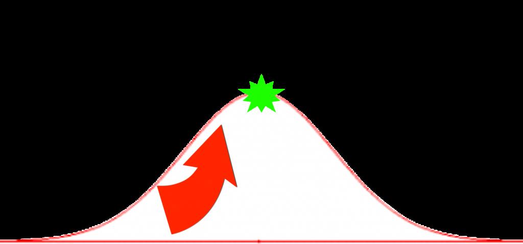 peak set