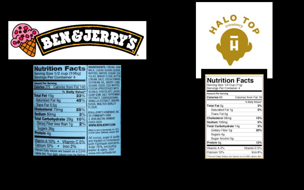 Is Ben & Jerry's Healthier Ice Cream
