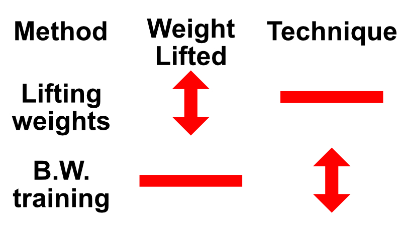 weight vs calisthenics for building muscle