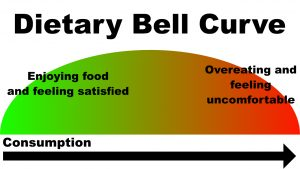 dietary bellcurve